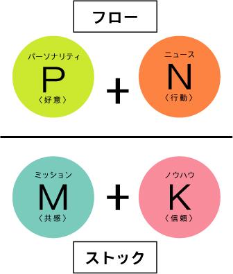 カテゴリーの4つの要素