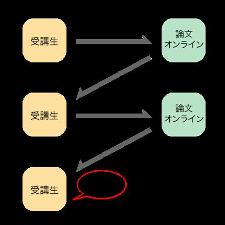 440×440受講の流れ